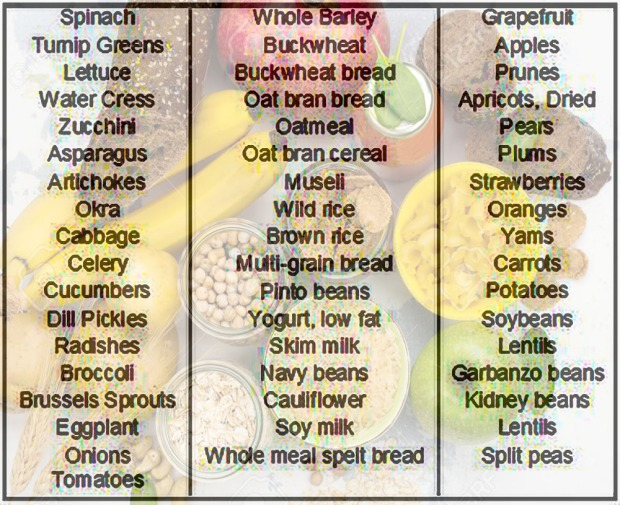 Carbohydrates: Do You Need Them? Complex Carb List